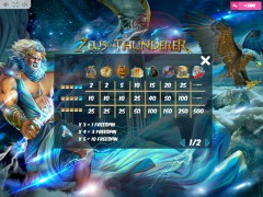 Zeus the Thunderer slotmachines77.com MrSlotty 5/5